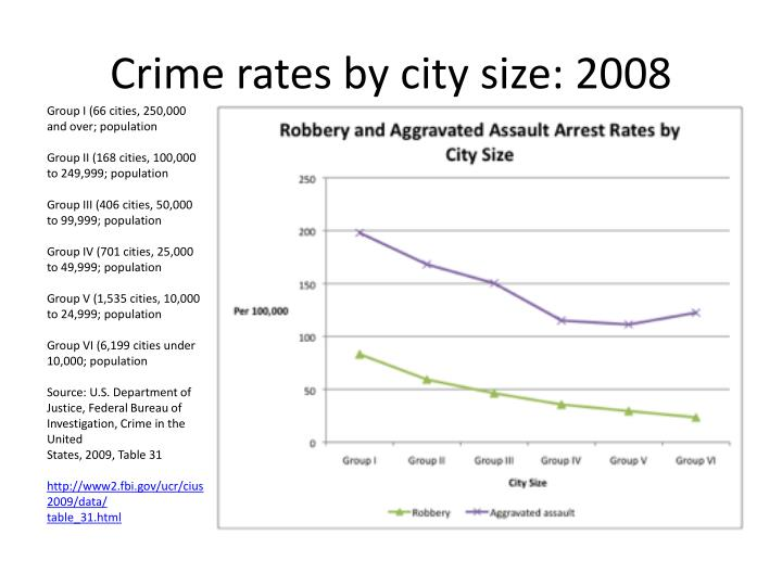 Crime rates by city size: 2008