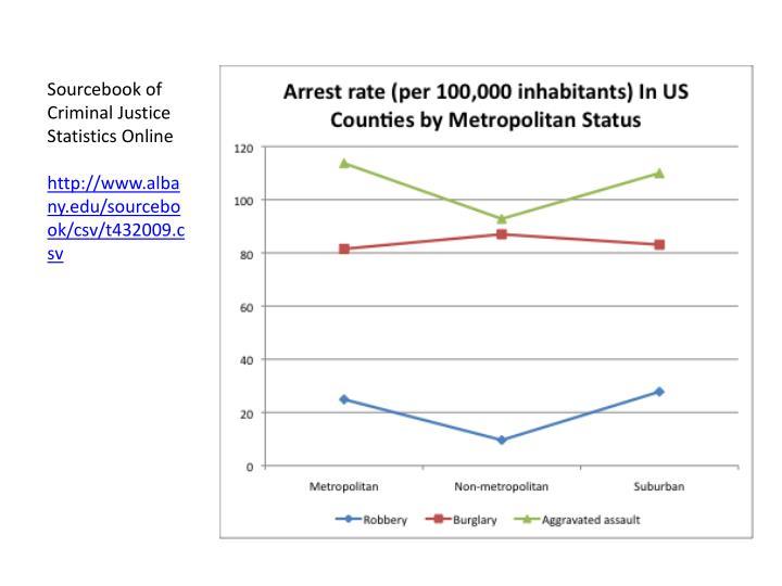 Sourcebook of Criminal Justice Statistics Online