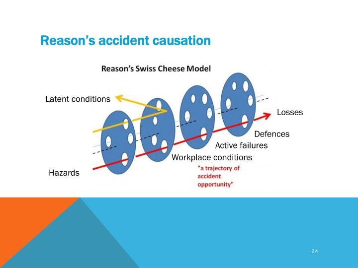 Reason's accident causation