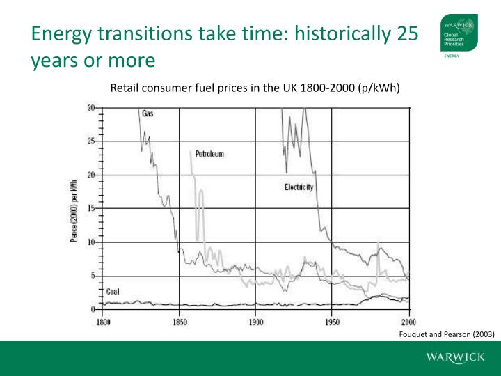 Energy transitions take time: historically 25 years or more