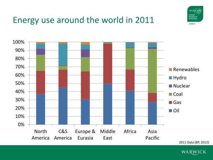 Energy use around the world in 2011