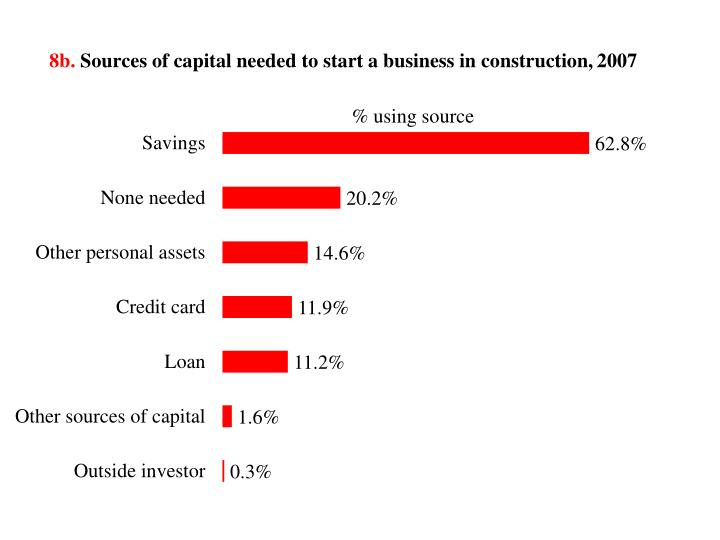 8b sources of capital needed to start a business in construction 2007