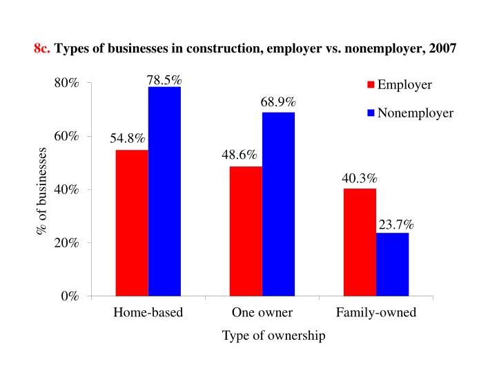8c types of businesses in construction employer vs nonemployer 2007