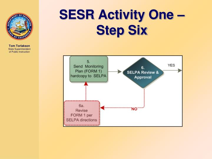 SESR Activity One – Step Six