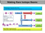 making rare isotope beams