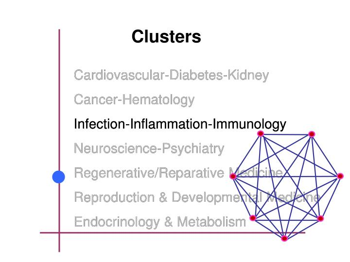 Infection-Inflammation-Immunology