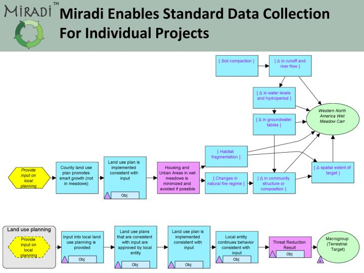 Miradi Enables Standard Data Collection For Individual Projects
