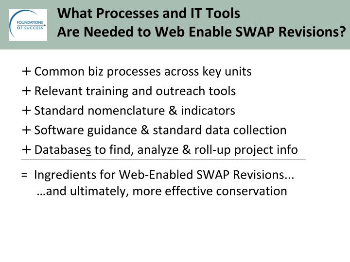 What Processes and IT Tools