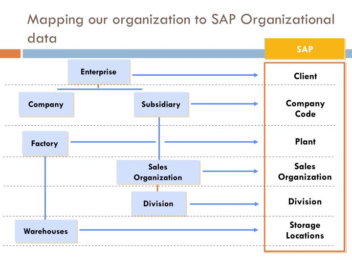 Factory Calendar Sales Organization Sap : Ppt is advanced topics in information systems