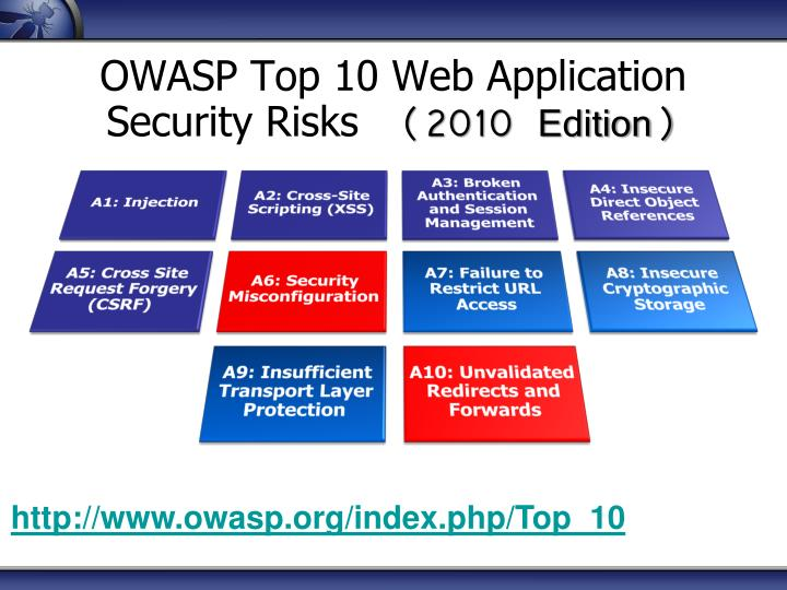 OWASP Top 10 Web Application Security Risks