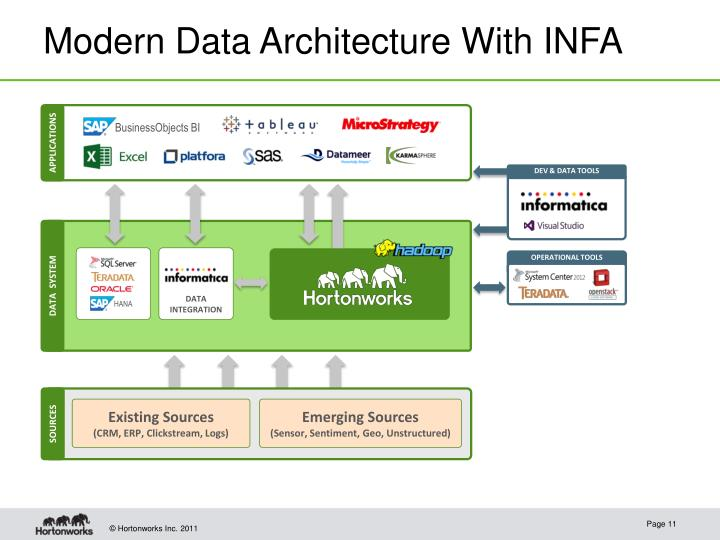 Modern Data Architecture With INFA