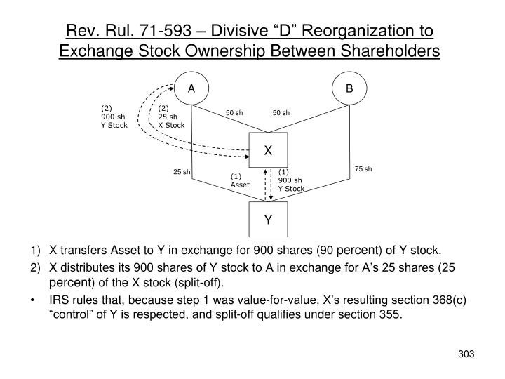"Rev. Rul. 71-593 – Divisive ""D"" Reorganization to Exchange Stock Ownership Between Shareholders"