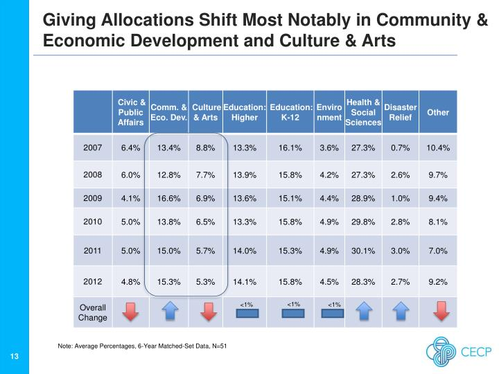 Giving Allocations Shift Most Notably in Community & Economic Development and Culture & Arts
