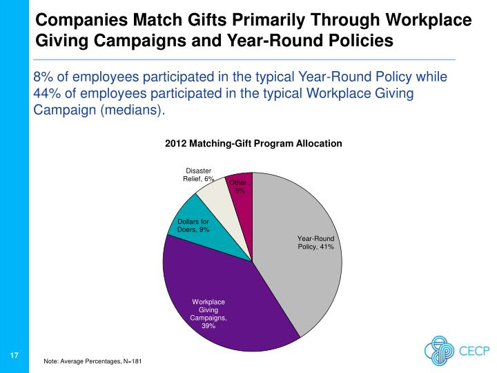 Companies Match Gifts Primarily Through Workplace Giving Campaigns and Year-Round Policies