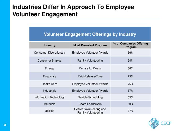 Industries Differ In Approach To Employee