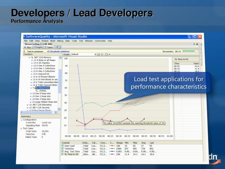 Load test applications for performance