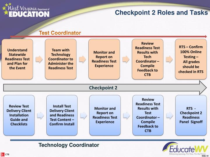 Checkpoint 2 – Roles/Tasks