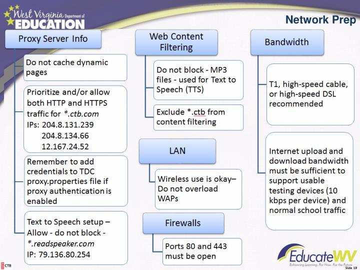 Network Prep
