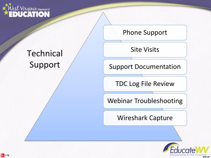 Technical Support Plan