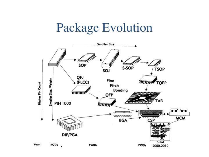 ppt - eml 4561 introduction to electronic packaging powerpoint presentation