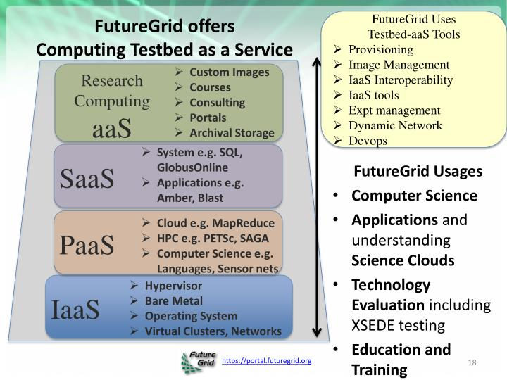 FutureGrid offers