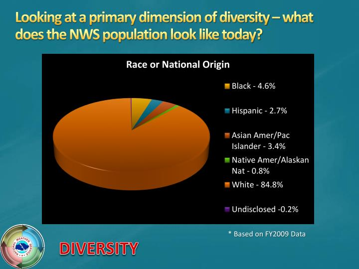 Looking at a primary dimension of diversity – what does the NWS population look like today?