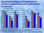 sustained intelligence development of children supplemented with fortified food supplement