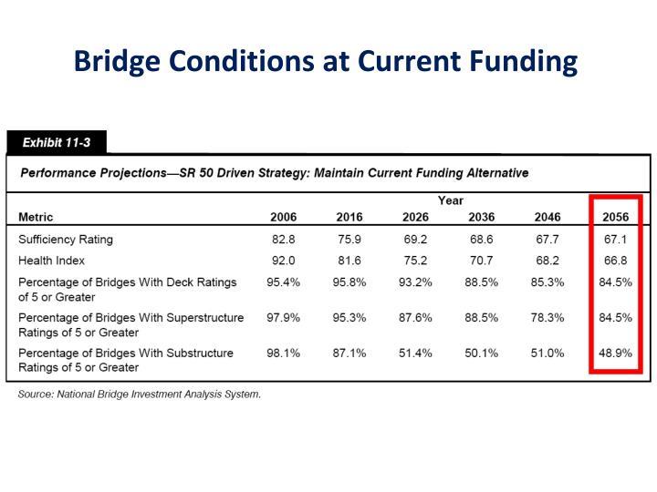 Bridge Conditions at Current Funding