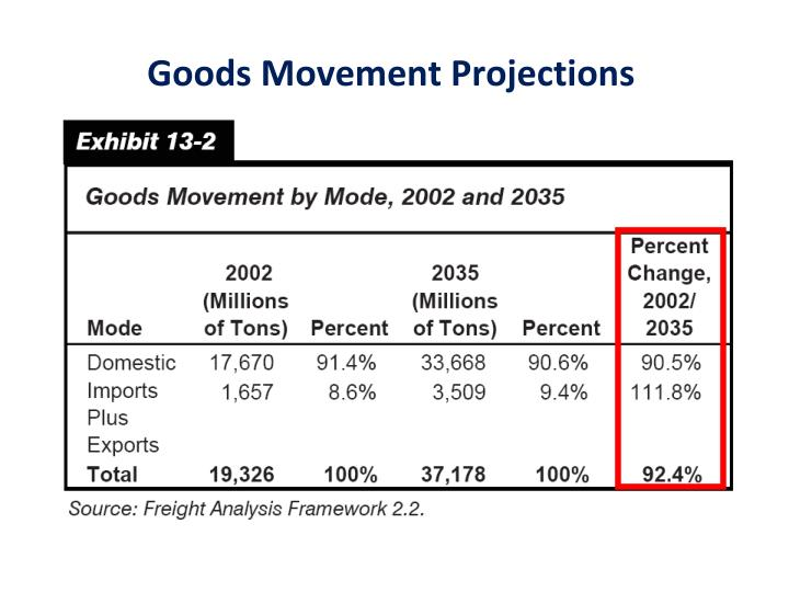 Goods Movement Projections