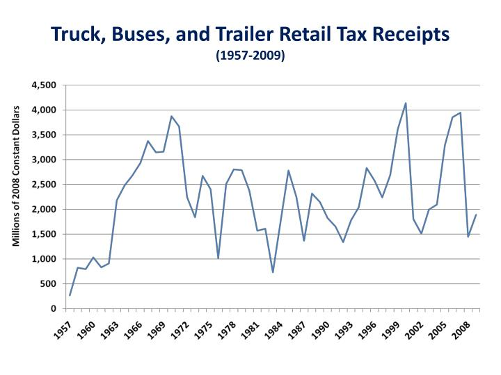Truck, Buses, and Trailer Retail Tax Receipts