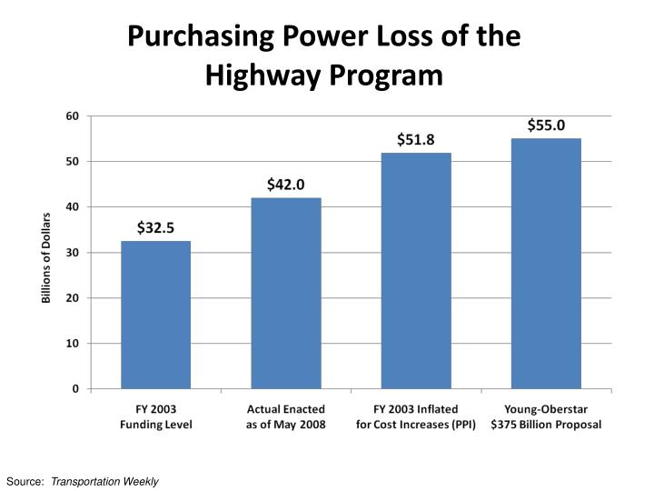 Purchasing Power Loss of the