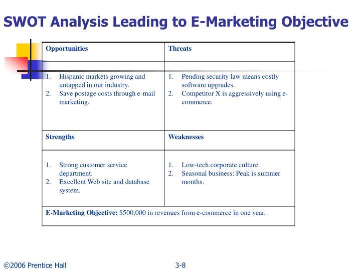 SWOT Analysis Leading to E-Marketing Objective