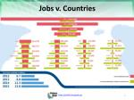 jobs v countries