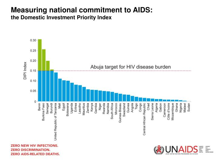 Measuring national commitment to AIDS: