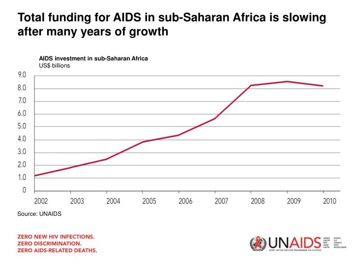 Total funding for AIDS in sub-Saharan Africa is slowing