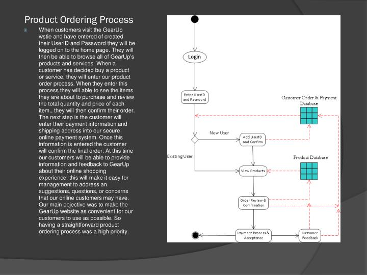 Product Ordering Process