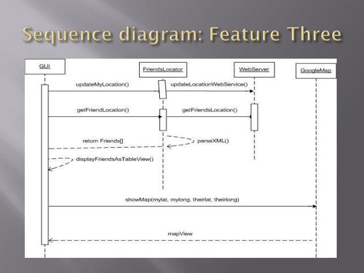 Sequence diagram: Feature Three