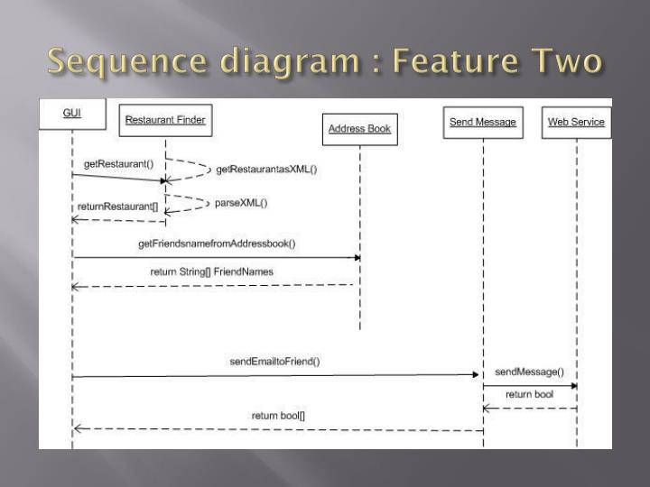 Sequence diagram : Feature Two
