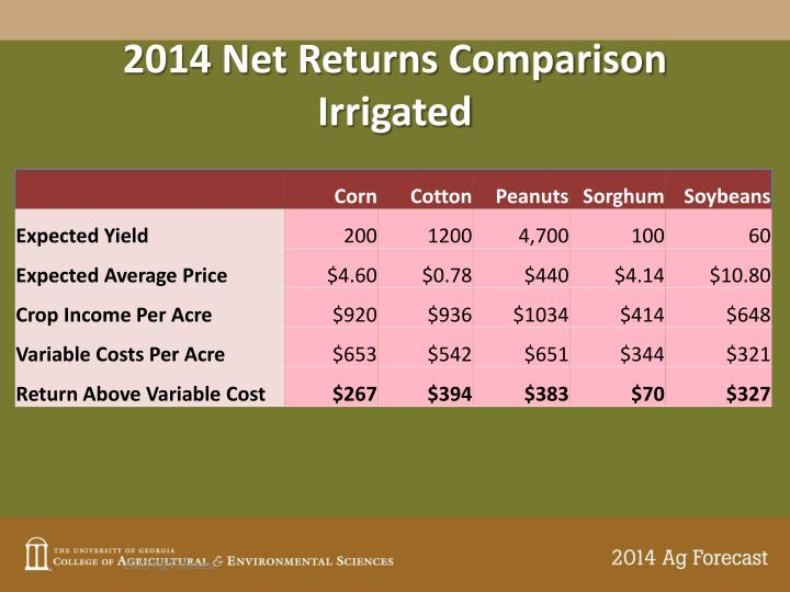 2014 Net Returns Comparison