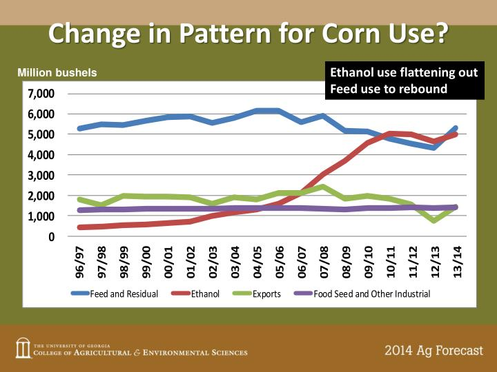 Change in Pattern for Corn Use?