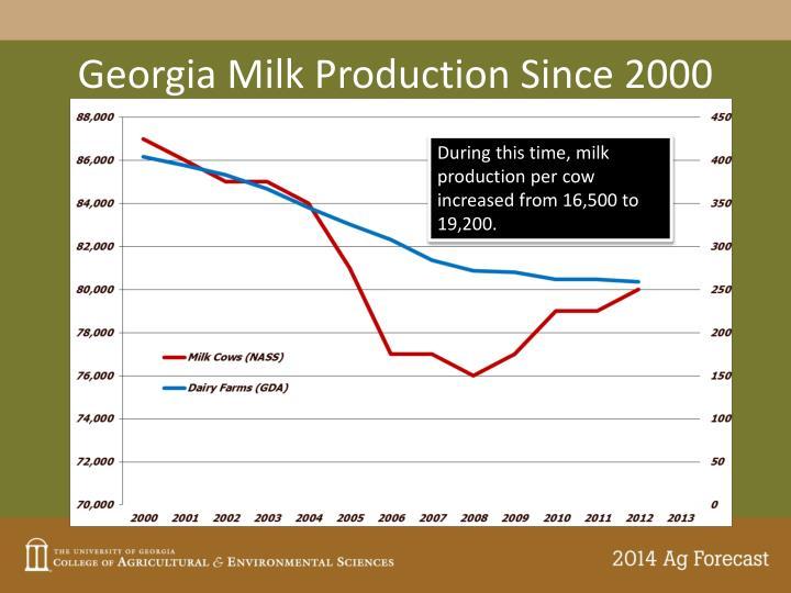 Georgia Milk Production Since 2000
