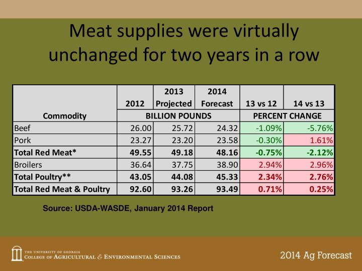 Meat supplies were virtually unchanged for two years in a row