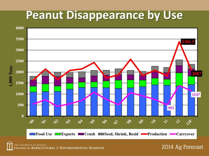 Peanut Disappearance by Use