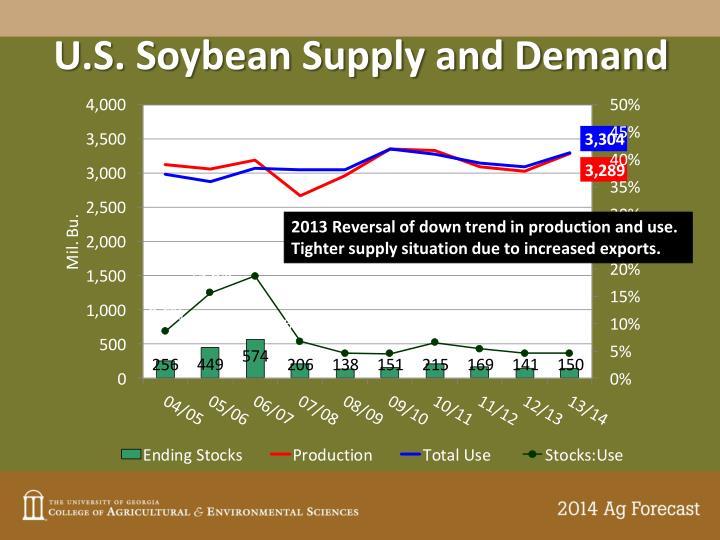 U.S. Soybean Supply and Demand