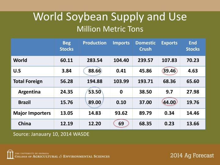 World Soybean Supply and Use