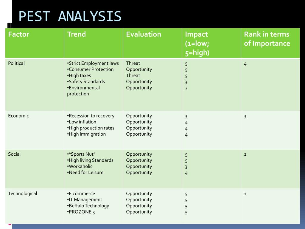 PPT - PEST AND INDUSTRY ANALYSIS: ARSENAL FOOTBALL CLUB