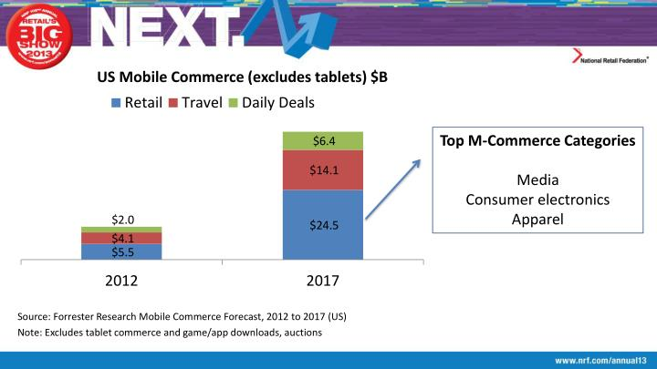 US Mobile Commerce (excludes tablets) $B
