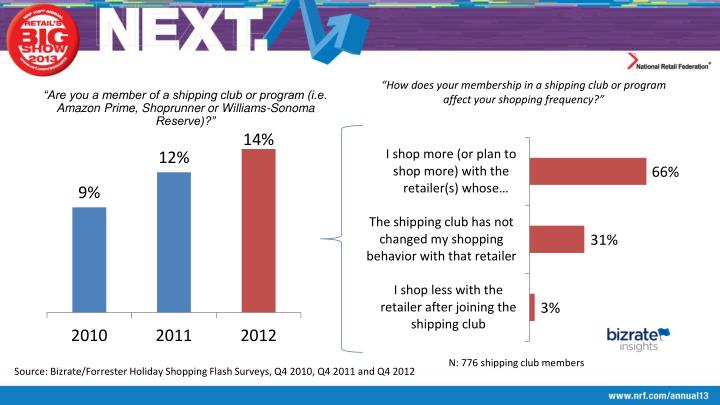 """How does your membership in a shipping club or program affect your shopping frequency?"""