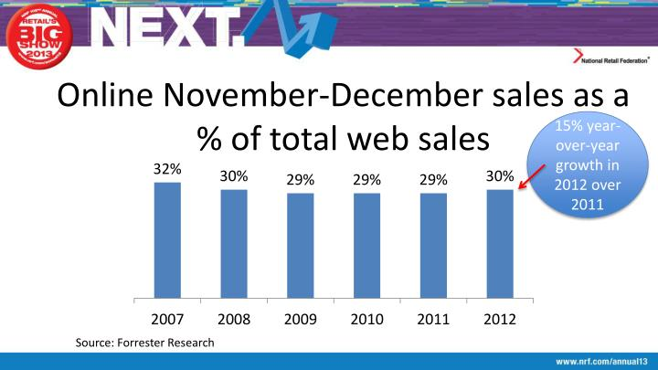 Online November-December sales as a % of total web sales
