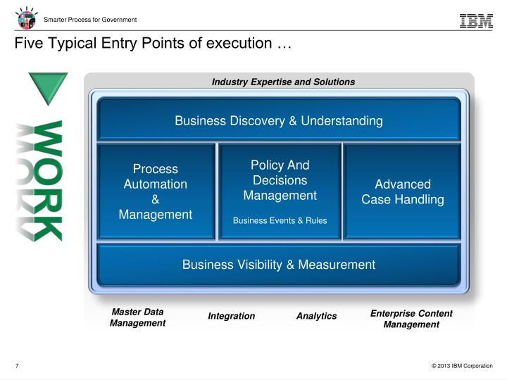 Five Typical Entry Points of execution …